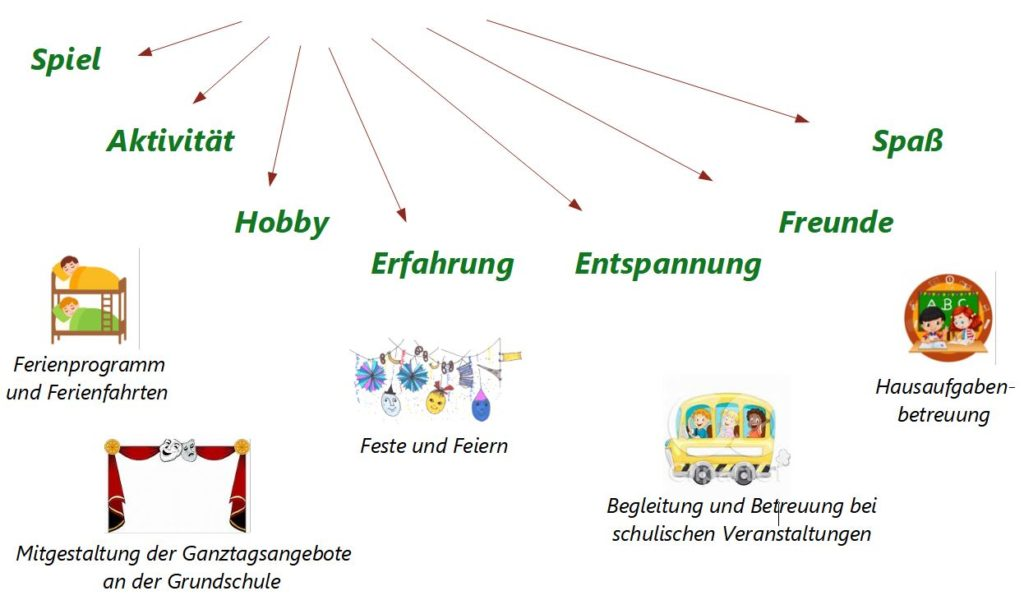 Grafik Freizeit 1